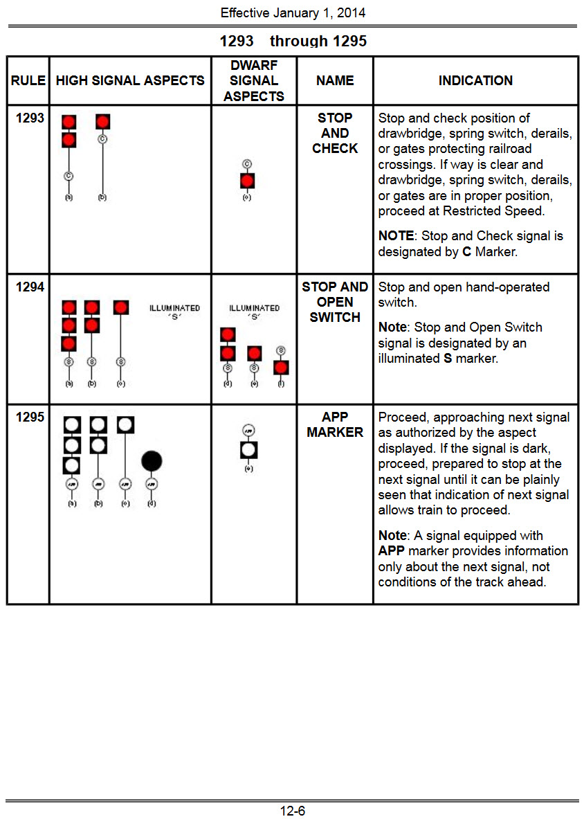 Csx Signal Aspects